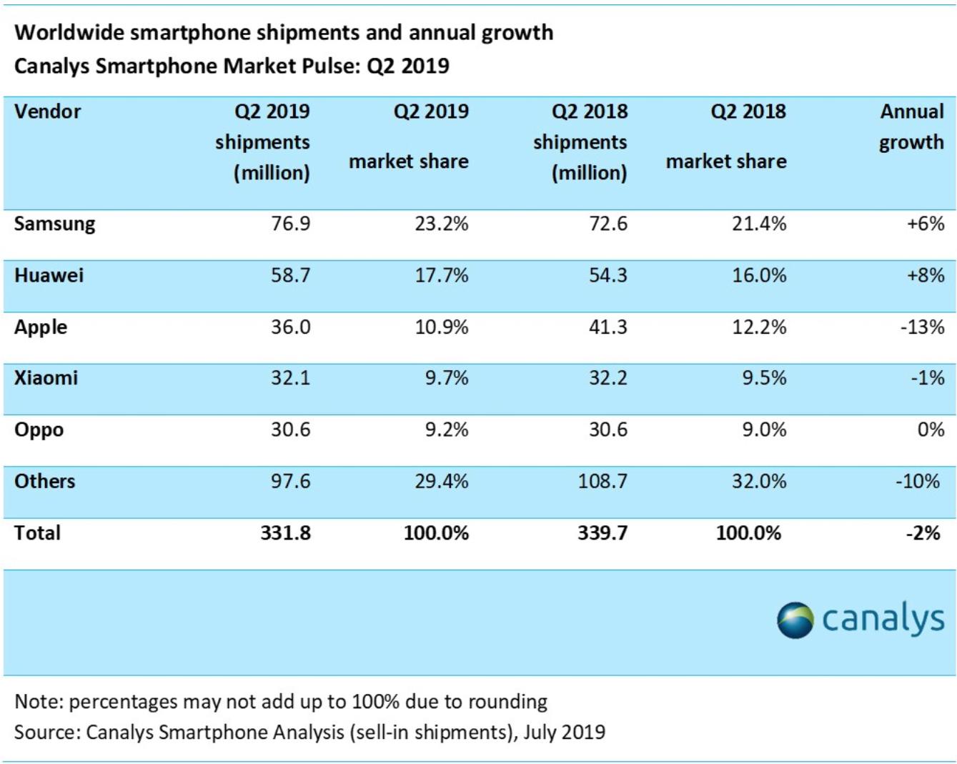 Vendas de smartphones pela Canalys