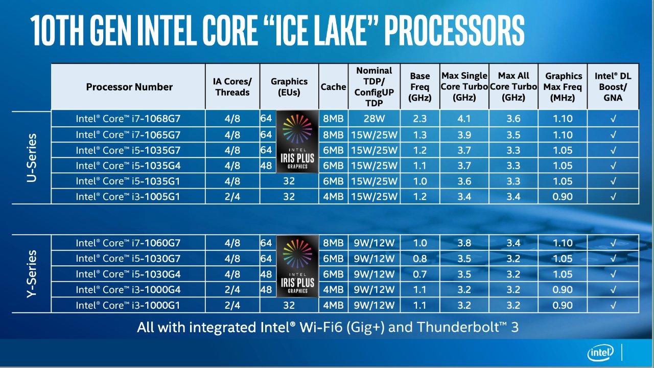 Chips Intel Ice Lake