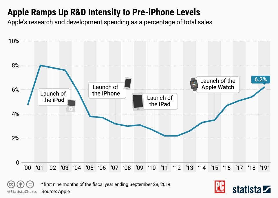 Investimentos da Apple em P&D