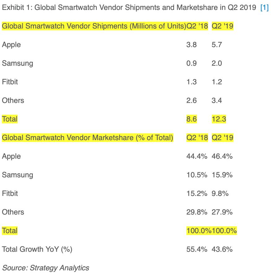 Vendas de smartwatches no Q2/2019