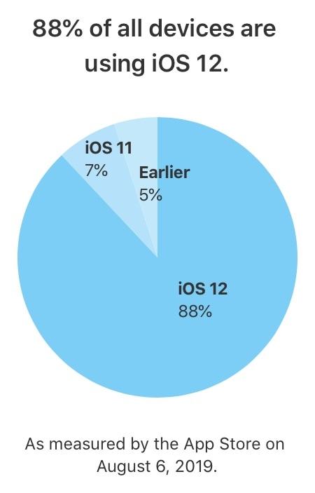 Grafico do iOS 12