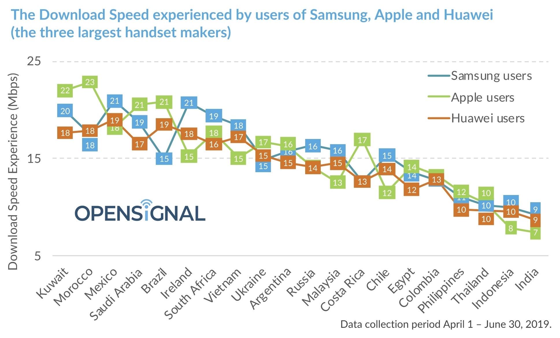 Pesquisa da Opensignal sobre velocidade 4G por país e fabricante
