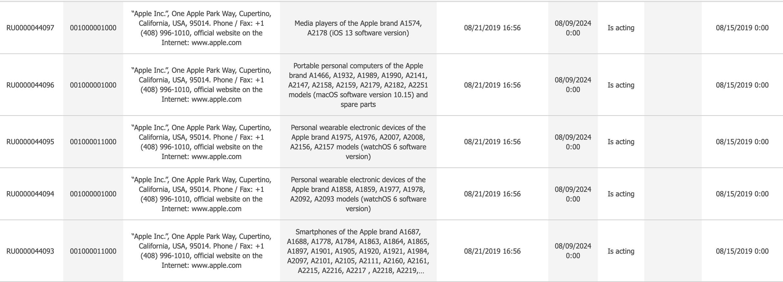 Registros da Apple na Eurásia em agosto de 2019