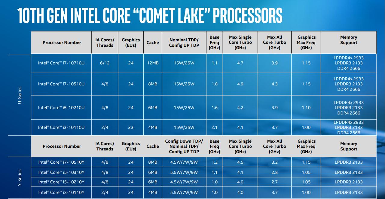 """Processadores Intel de décima geração da família """"Comet Lake"""""""