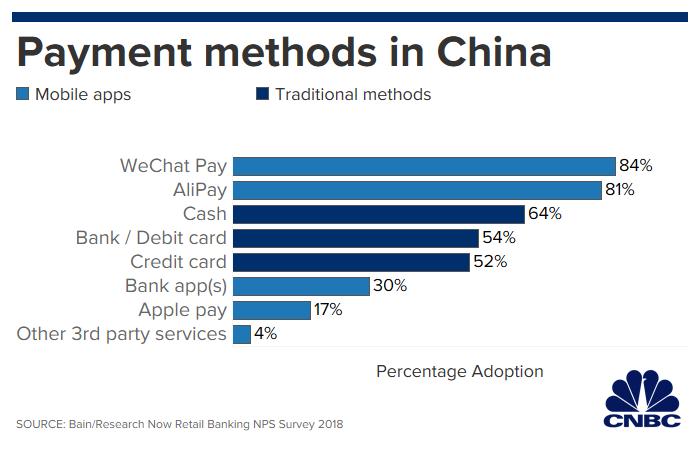 Índice de pagamentos na China