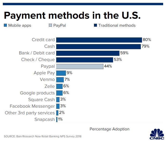 Índice de pagamentos móveis nos Estados Unidos