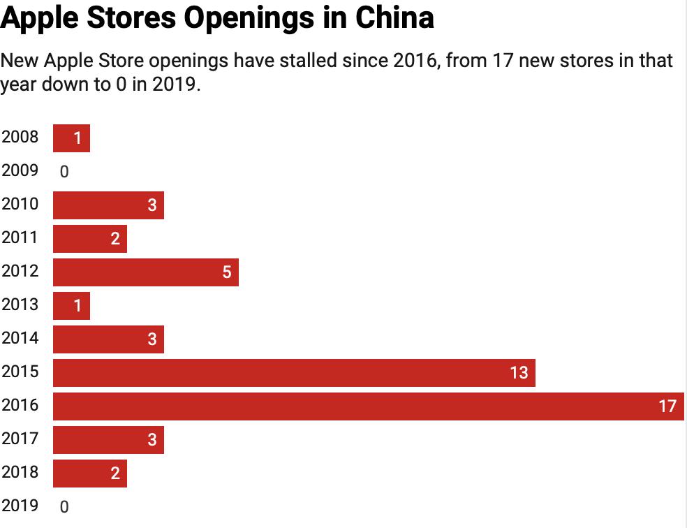 Lojas da Apple na China