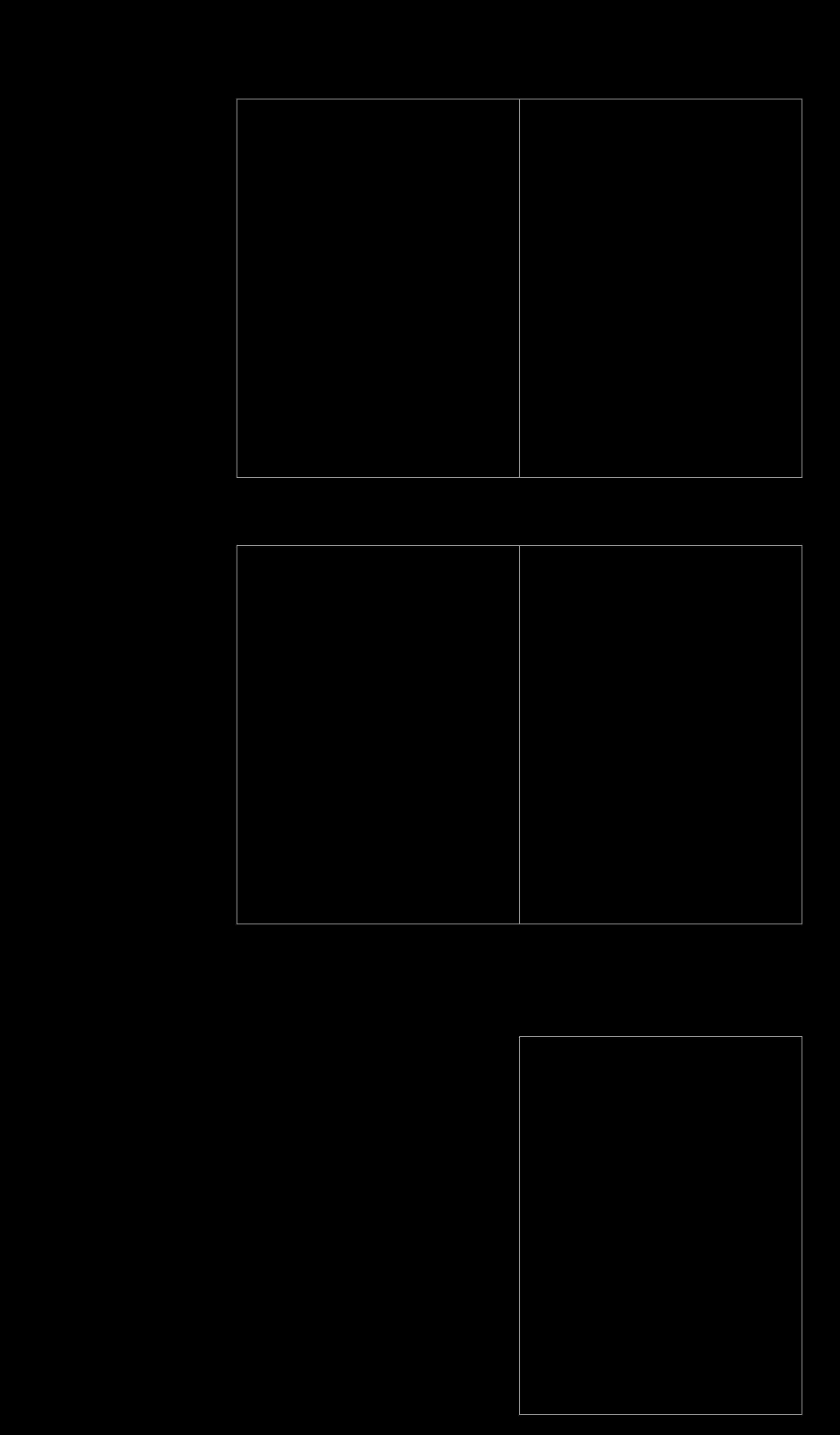 Quadro comparativo das câmeras dos iPhones 11 Pro e XS