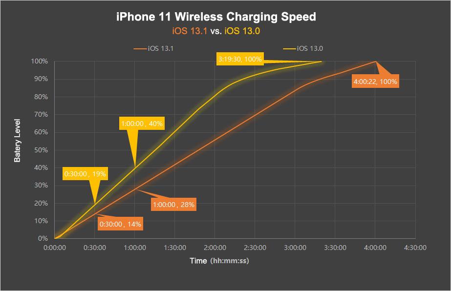 Carregamento sem fio no iPhone 11, iOS 13.0 vs. iOS 13.1