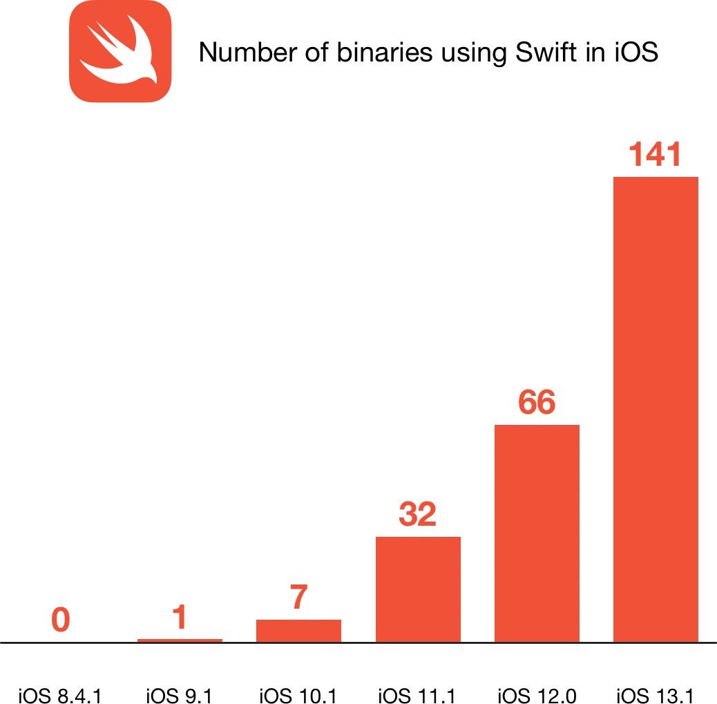 Binários escritos na linguagem Swift no iOS 13