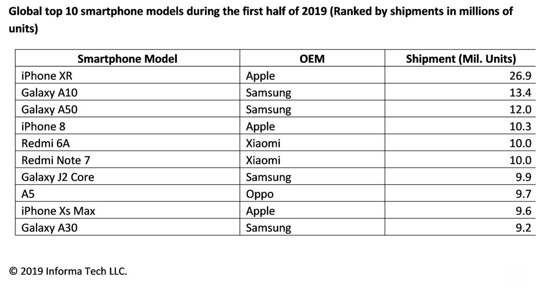 Smartphones mais vendidos do mundo no primeiro semestre de 2019, IHS Markit