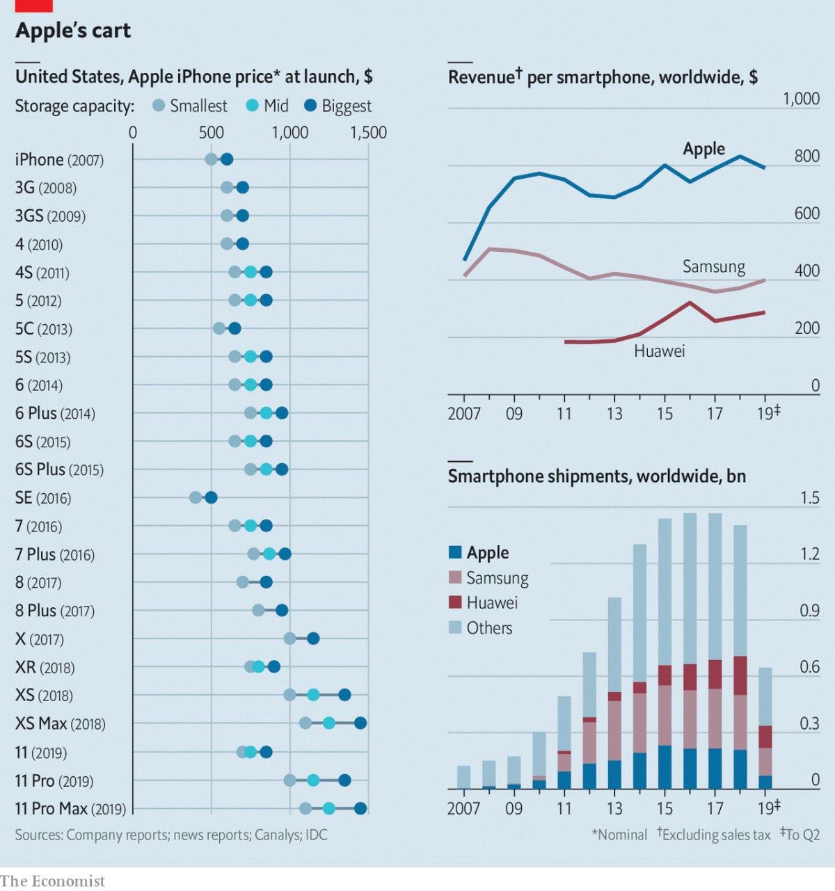 Gráfico: preço de iPhones
