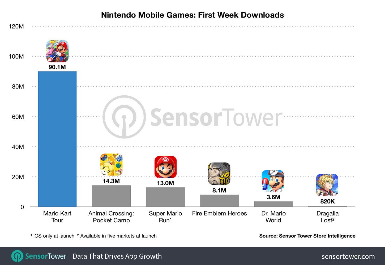 Downloads de jogos da Nintendo na 1º semana