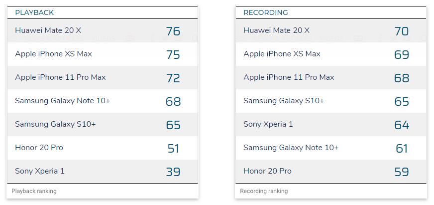 Ranking de áudio de smartphones da DXOMARK