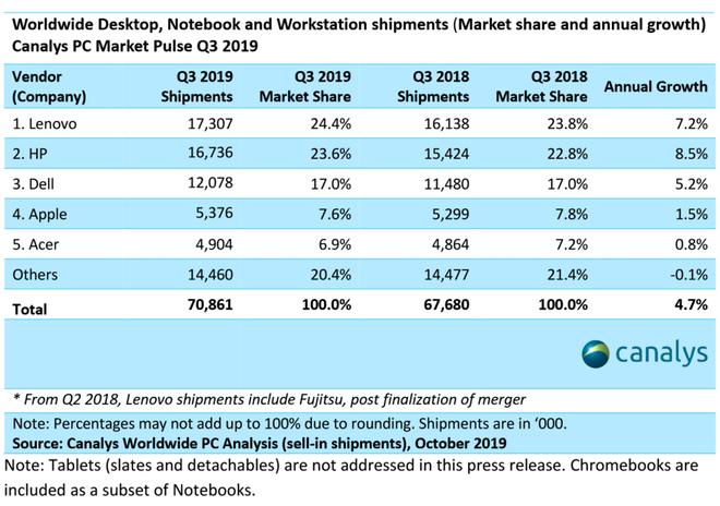 Canalys sobre mercado global de computadores, terceiro trimestre de 2019