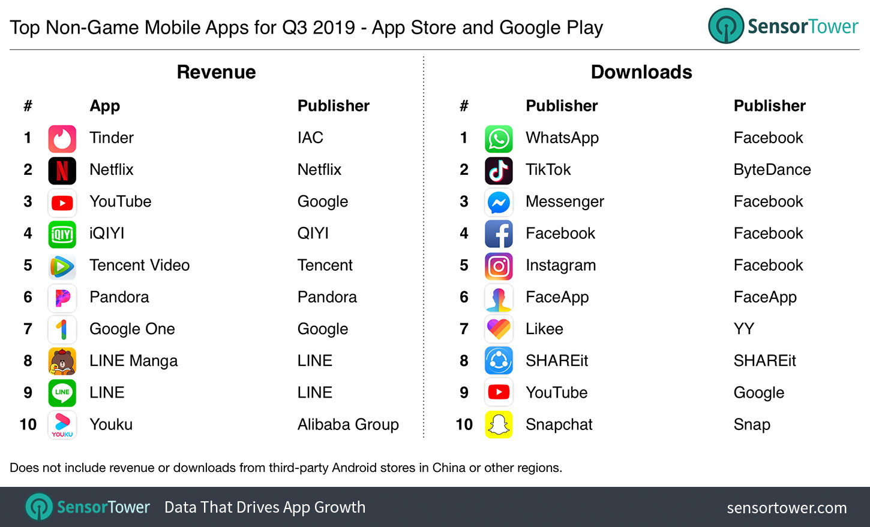 Ranking de apps mais baixados e receitas