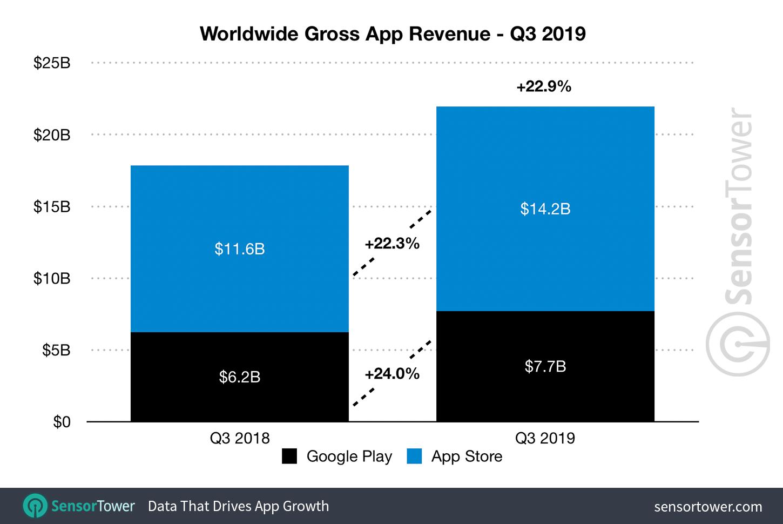 Receita de apps na App Store e no Google Play