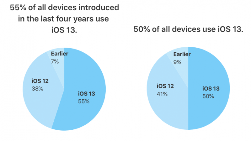 Taxa de adoção do iOS 13
