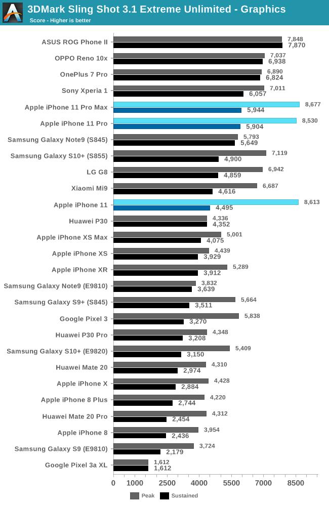 Benchmarks do chip A13 Bionic e dos novos iPhones
