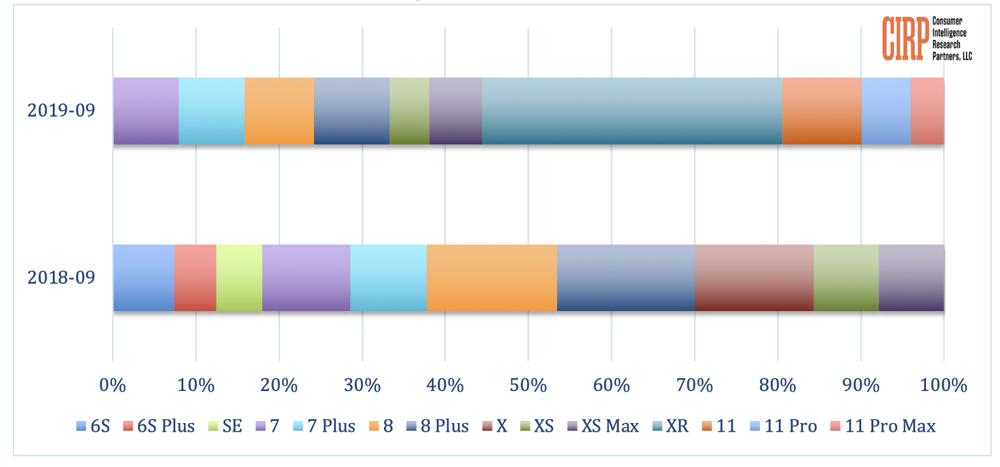 CIRP sobre vendas de iPhones nos EUA, quarto trimestre fiscal de 2019