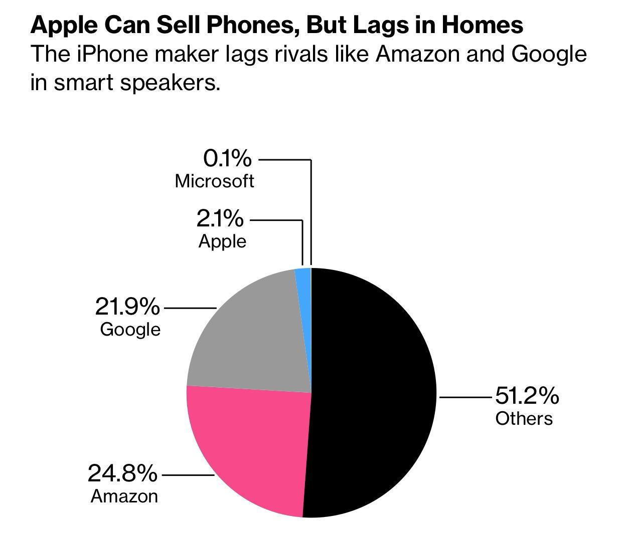 Gráfico: mercado alto-falantes inteligentes