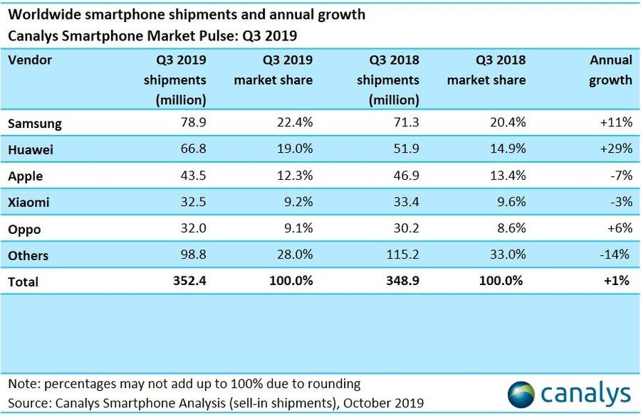 Canalys sobre mercado de smartphones, terceiro trimestre de 2019