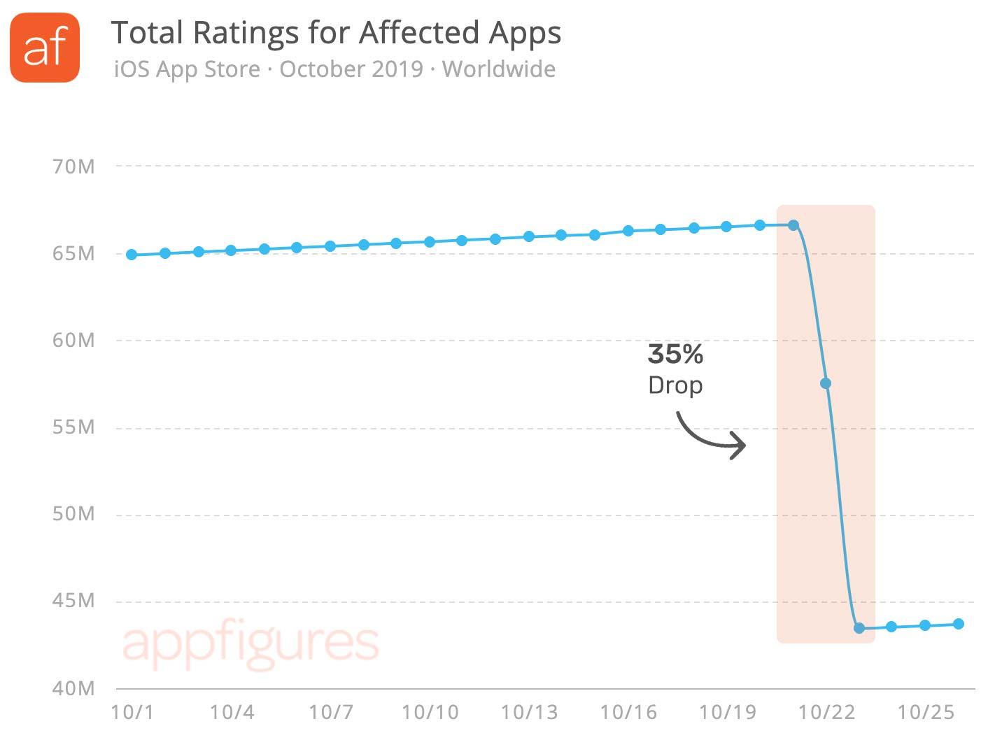 Classificação de apps após remoção de avaliações
