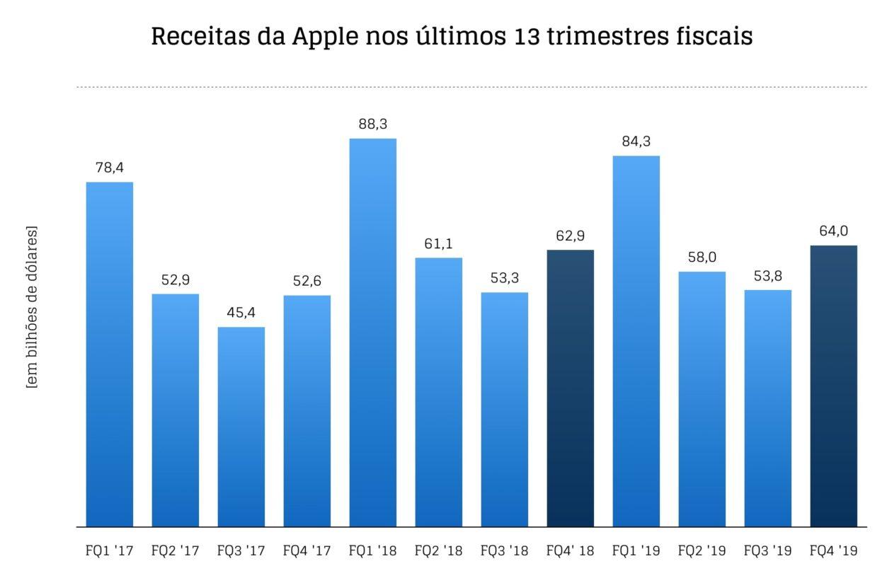 Gráfico do quatro trimestre fiscal de 2019 da Apple