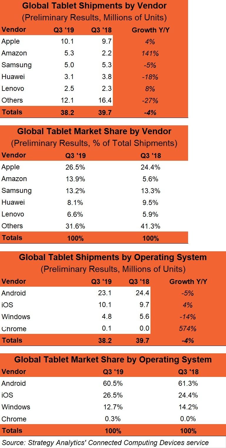Vendas de tablets pela Strategy Analytics
