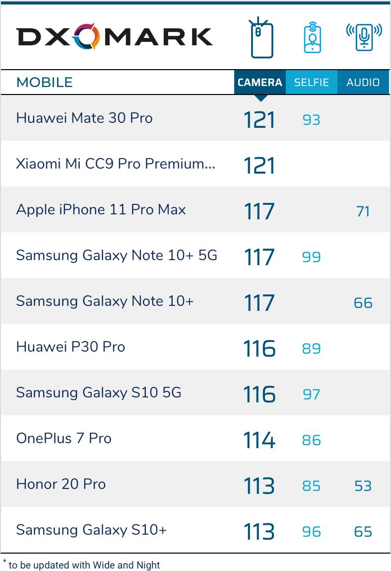 Ranking do DXOMARK