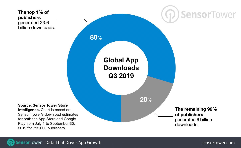 Pesquisa da Sensor Tower sobre concentração de receita e downloads na App Store