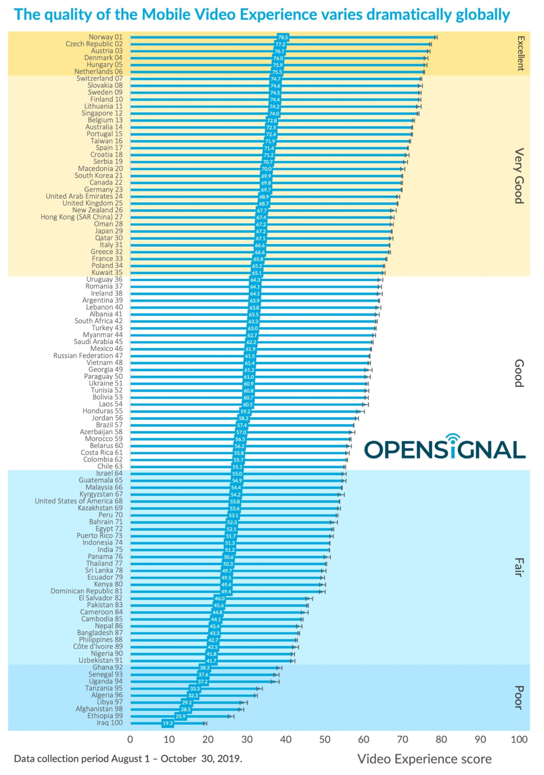 Pesquisa da Opensignal - Vídeo em 4G