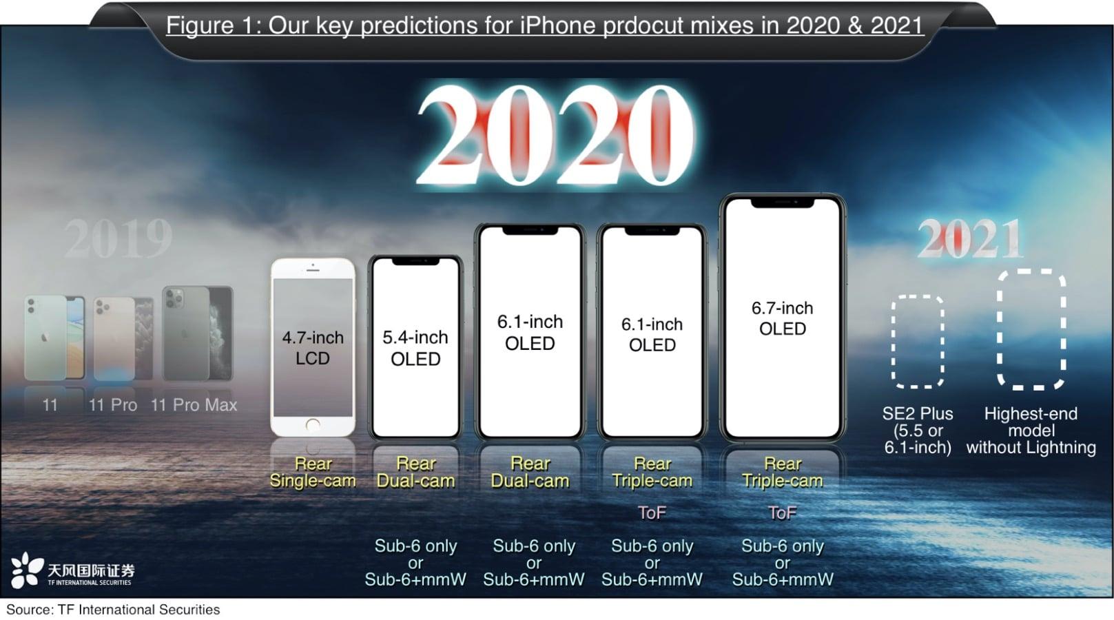 Previsões envolvendo iPhones para 2020 e 2021