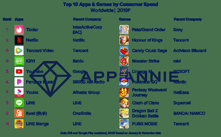 Retrospectiva da década de aplicativos (App Annie)