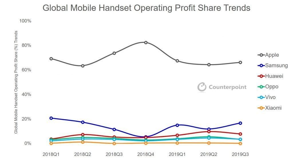Lucros das fabricantes de smartphones no 3º trimestre