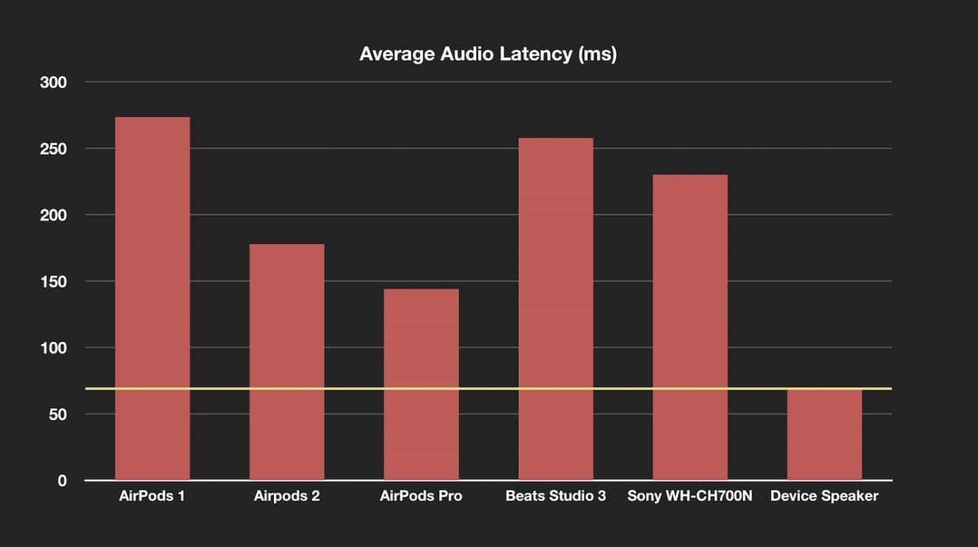 Tabela de latência de fones de ouvido sem fio