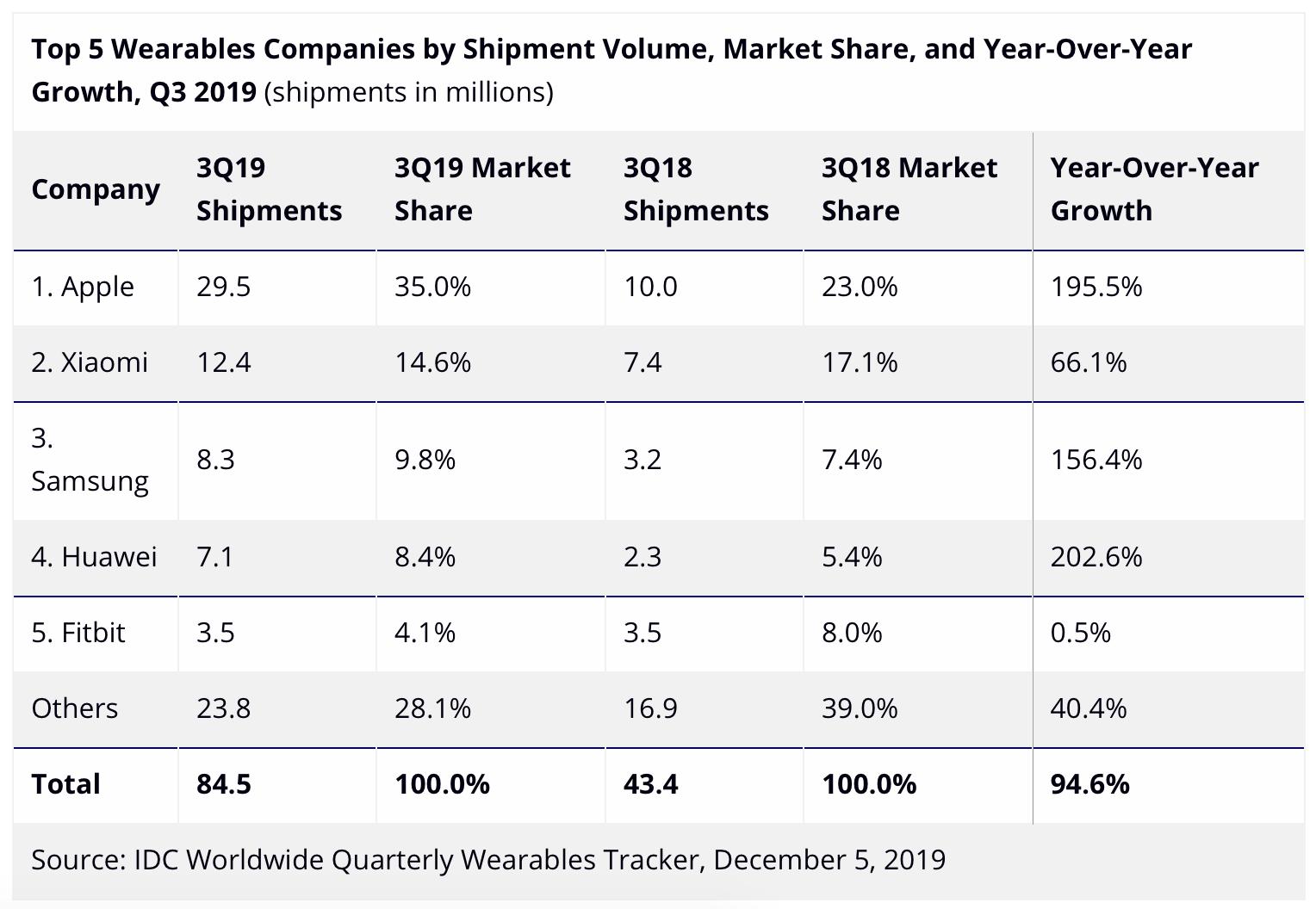 IDC sobre vestíveis, terceiro trimestre de 2019