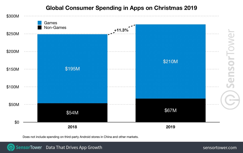 Gastos com apps durante o Natal de 2019