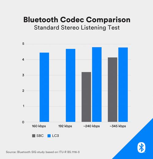 Comparação de codecs do Bluetooth LE Audio