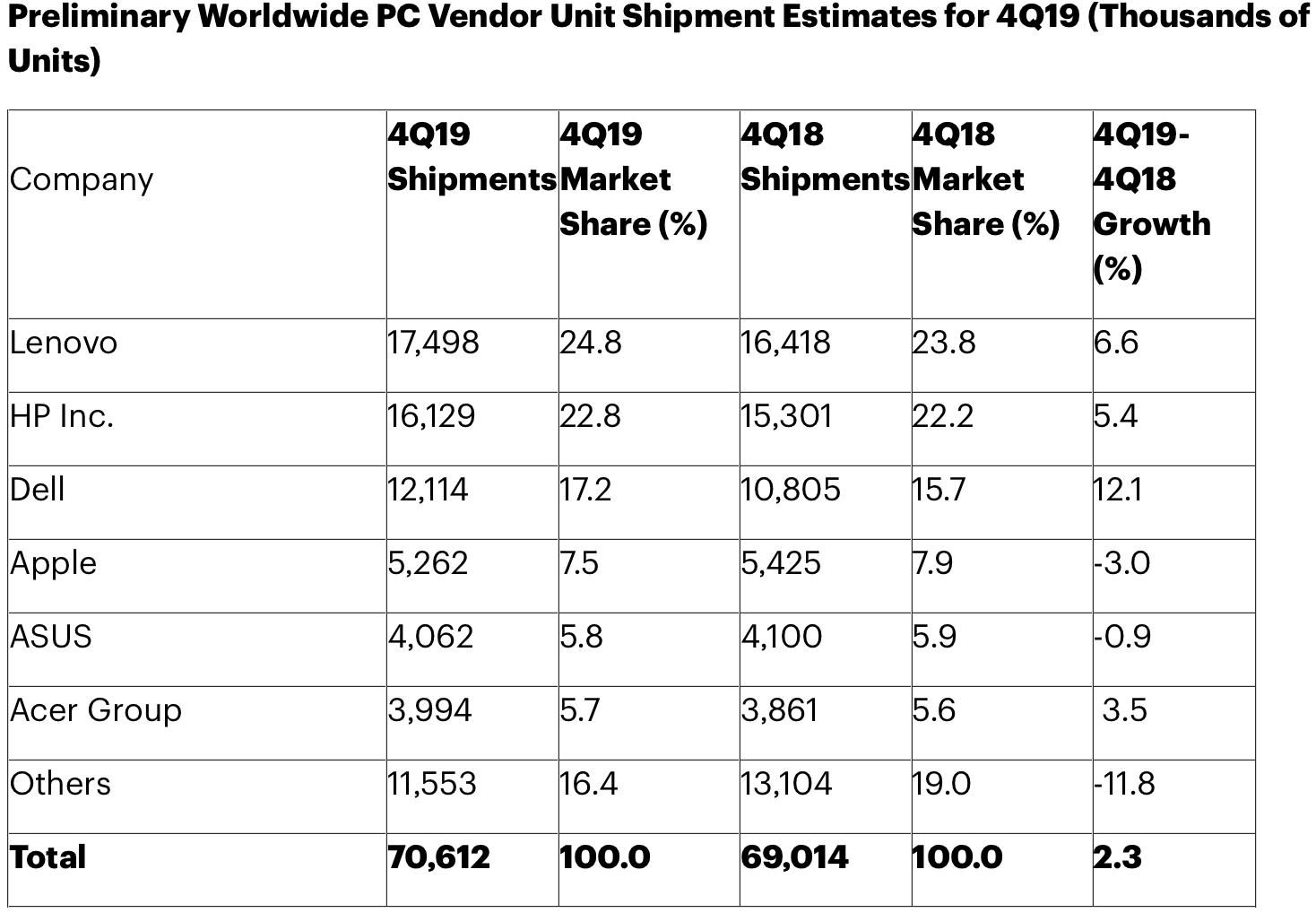 Gartner: venda de computadores