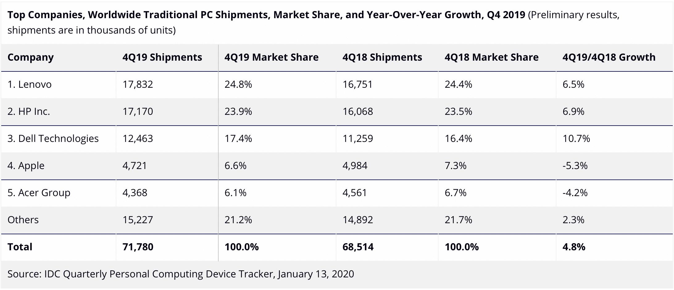 ISC: venda de computadores