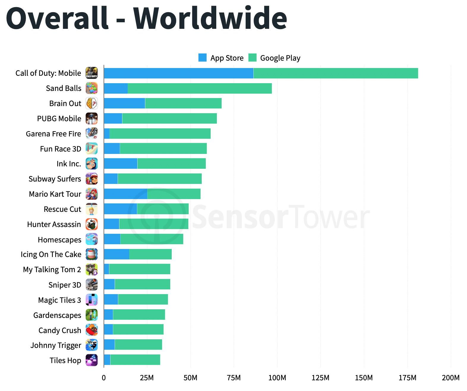 Download de games em 2019 no mundo