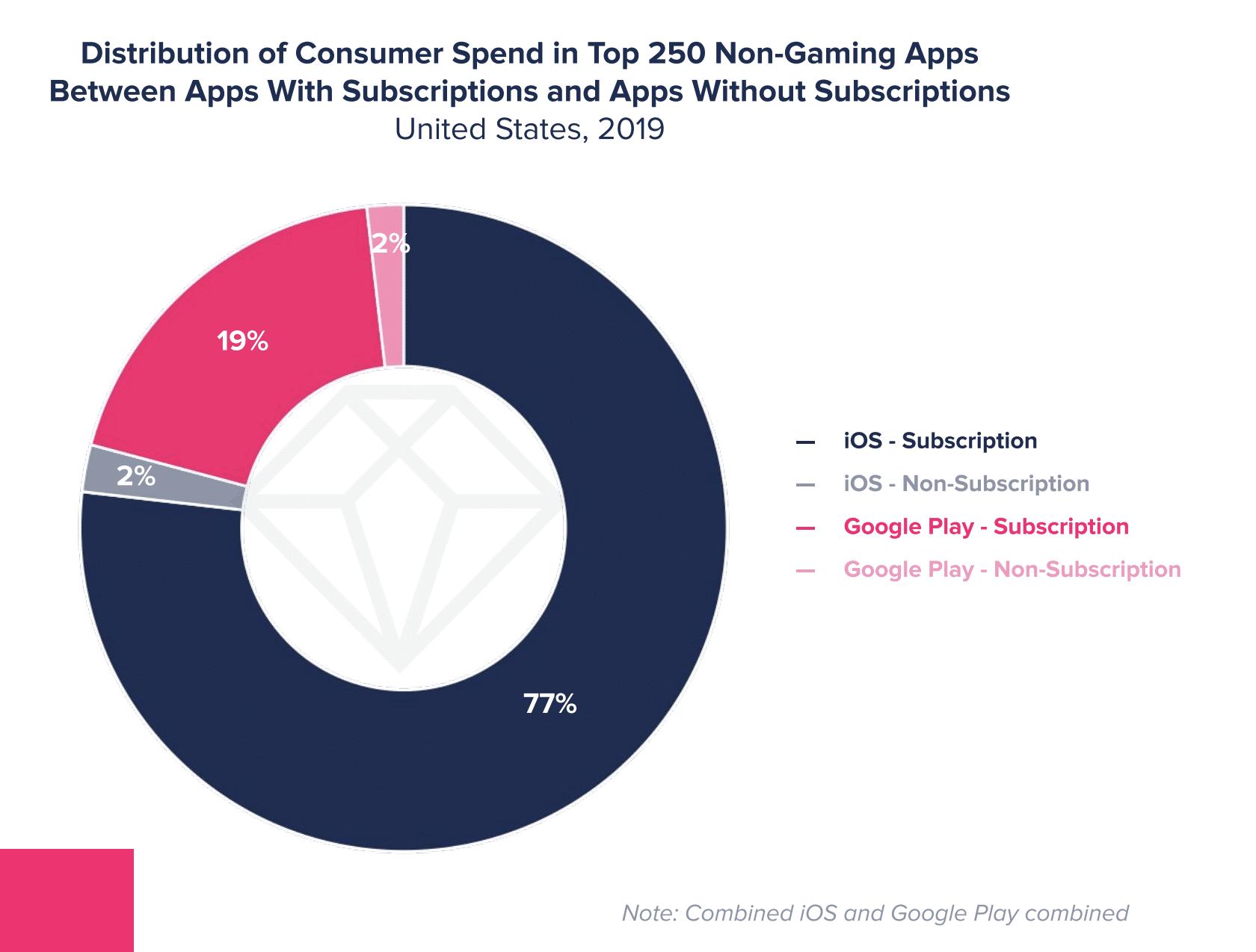 Relatório State of Mobile 2019 da App Annie