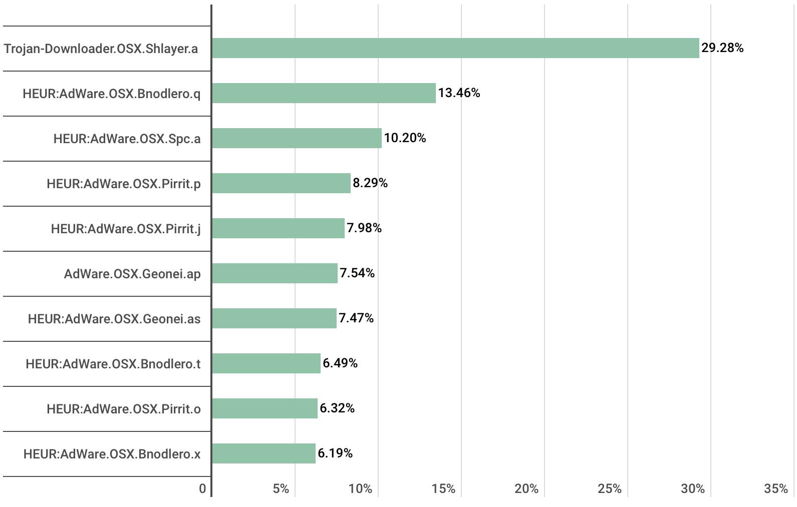Lista de ameaças mais comuns para macOS em 2019