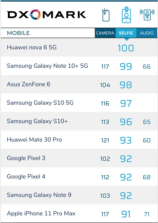 Ranking de cêmras frontais de smartphones
