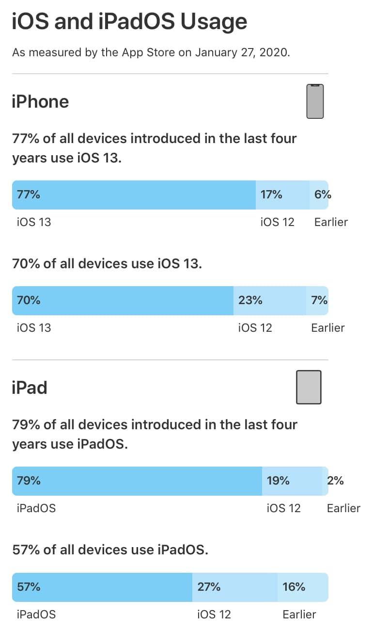 Gráfico com a base do iOS 13