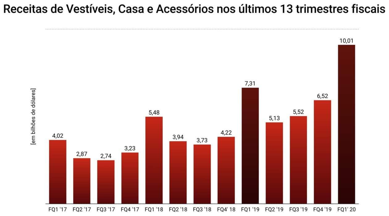 Gráficos do 1º trimestre fiscal da Apple de 2020