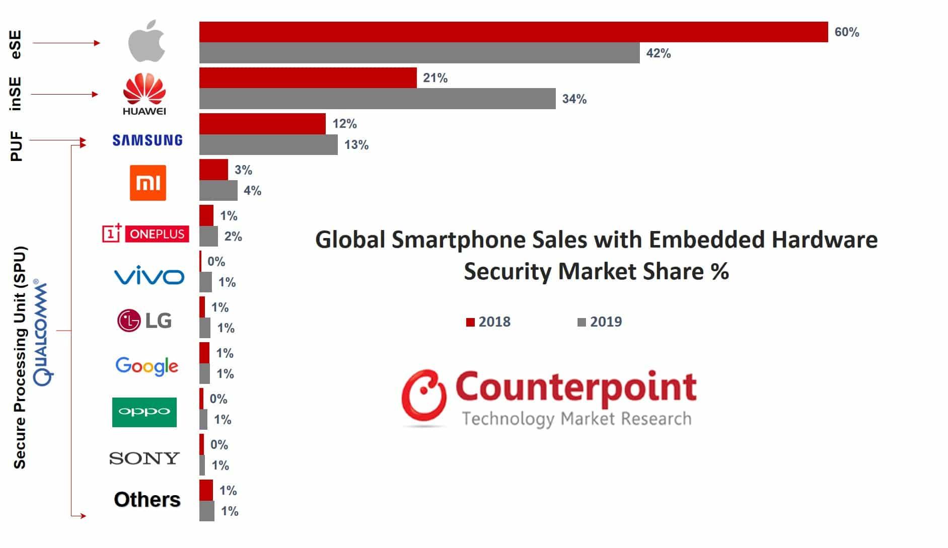 Gráfico com o mercado de smartphones seguro em 2019 - Counterpoint