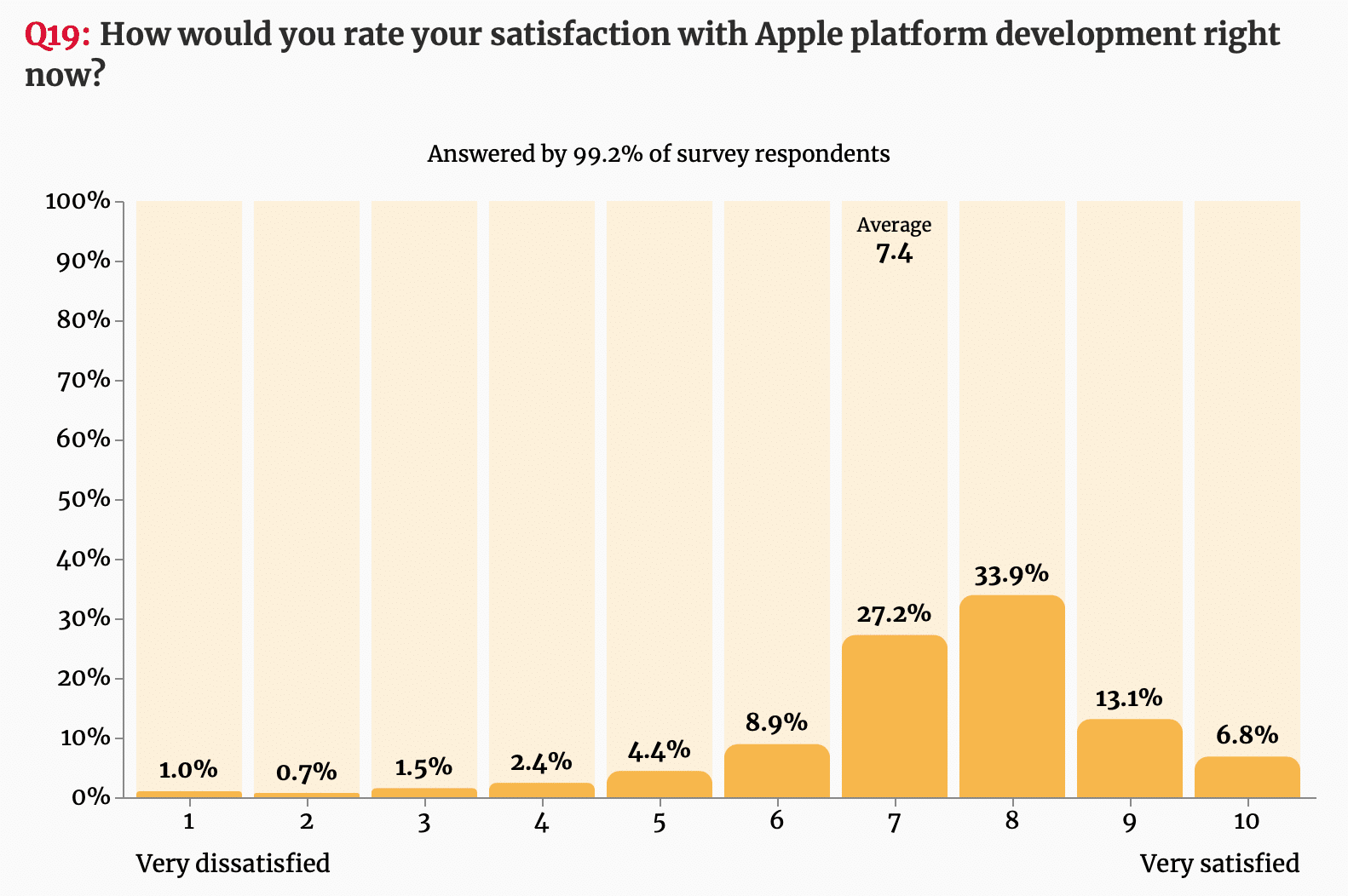 Pesquisa de satisfação e interesse com desenvolvedores do mundo Apple
