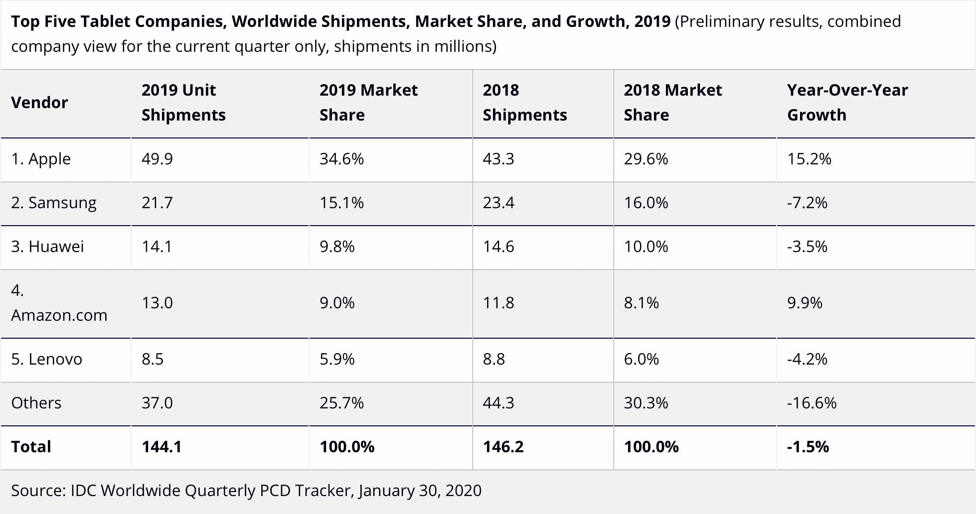 Estimativas de vendas de tablets em 2019 - IDC